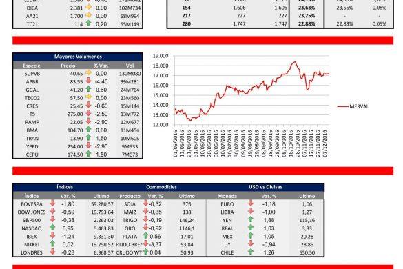 Informe de cierre de mercado [14.12.2016]
